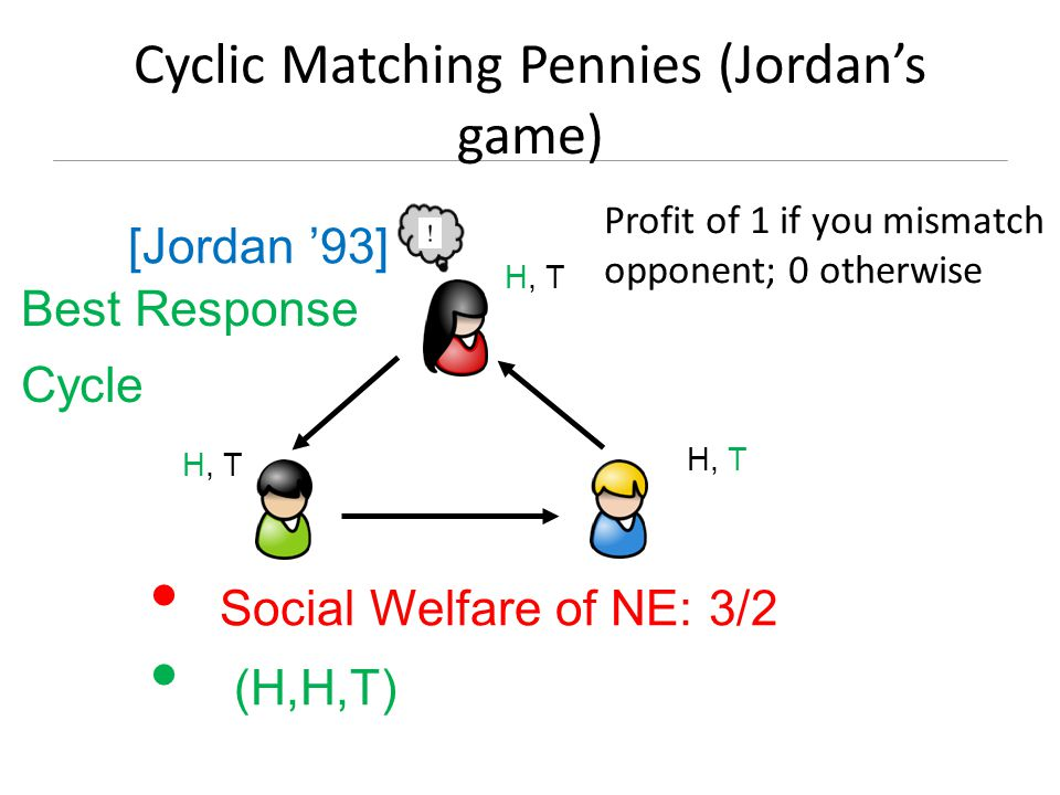Cyclic Matching Pennies (Jordan's game) H, T H, T H, T Best Response Cycle Social Welfare of NE: 3/2 (H,H,T) [Jordan '93] Profit of 1 if you mismatch opponent; 0 otherwise