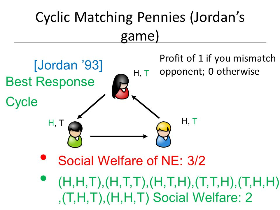 Cyclic Matching Pennies (Jordan's game) H, T H, T H, T Social Welfare of NE: 3/2 (H,H,T),(H,T,T),(H,T,H),(T,T,H),(T,H,H),(T,H,T),(H,H,T) Social Welfare: 2 Best Response Cycle [Jordan '93] Profit of 1 if you mismatch opponent; 0 otherwise
