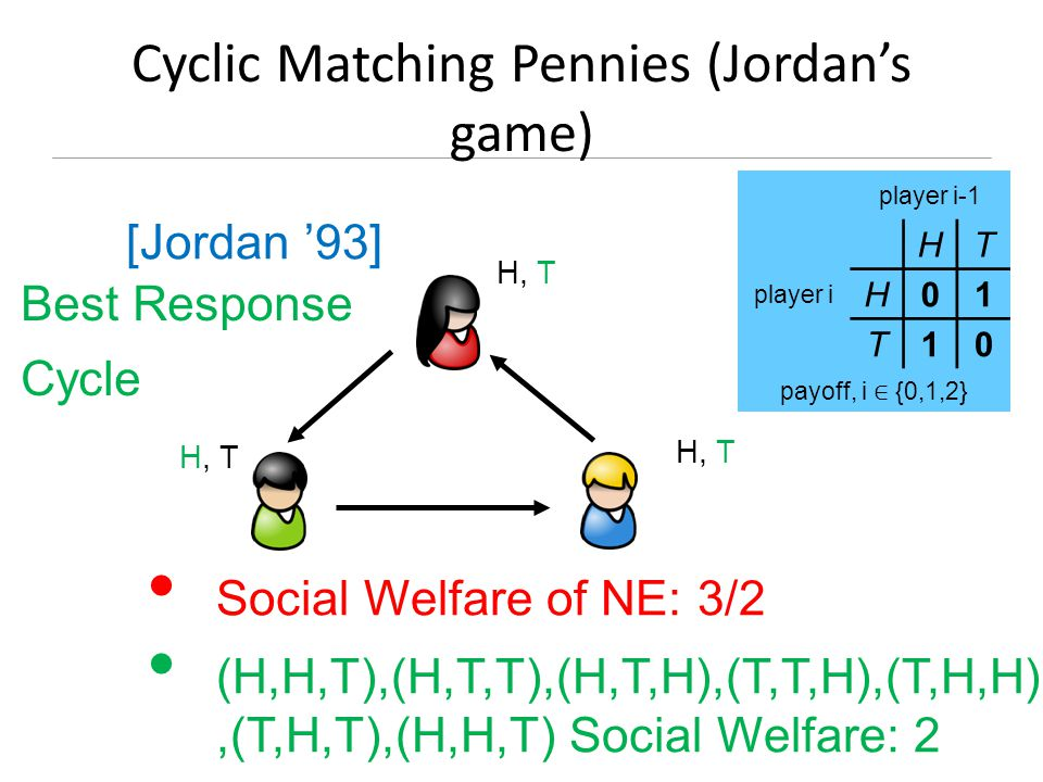 Cyclic Matching Pennies (Jordan's game) H, T H, T H, T Social Welfare of NE: 3/2 (H,H,T),(H,T,T),(H,T,H),(T,T,H),(T,H,H),(T,H,T),(H,H,T) Social Welfare: 2 player i-1 player i HT H01 T10 payoff, i ∈ {0,1,2} Best Response Cycle [Jordan '93]