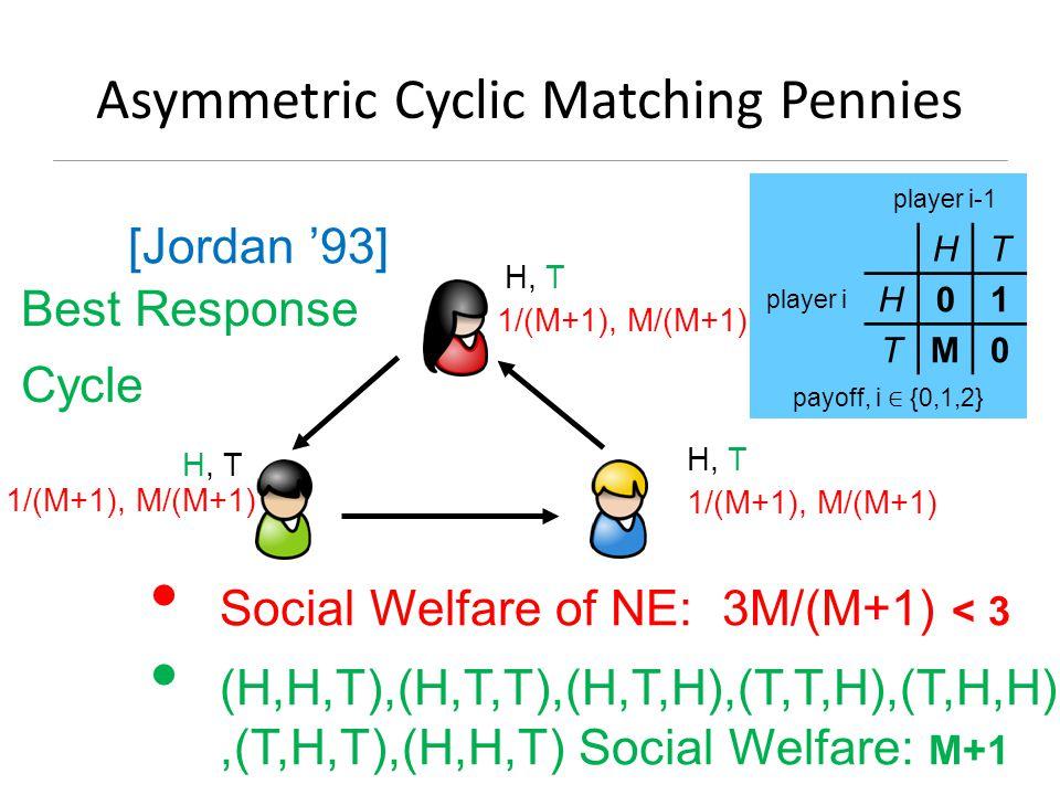 Asymmetric Cyclic Matching Pennies H, T H, T H, T Social Welfare of NE: 3M/(M+1) < 3 (H,H,T),(H,T,T),(H,T,H),(T,T,H),(T,H,H),(T,H,T),(H,H,T) Social Welfare: M+1 player i-1 player i HT H01 TM0 payoff, i ∈ {0,1,2} 1/(M+1), M/(M+1) 1/(M+1), M/(M+1) 1/(M+1), M/(M+1) Best Response Cycle [Jordan '93]