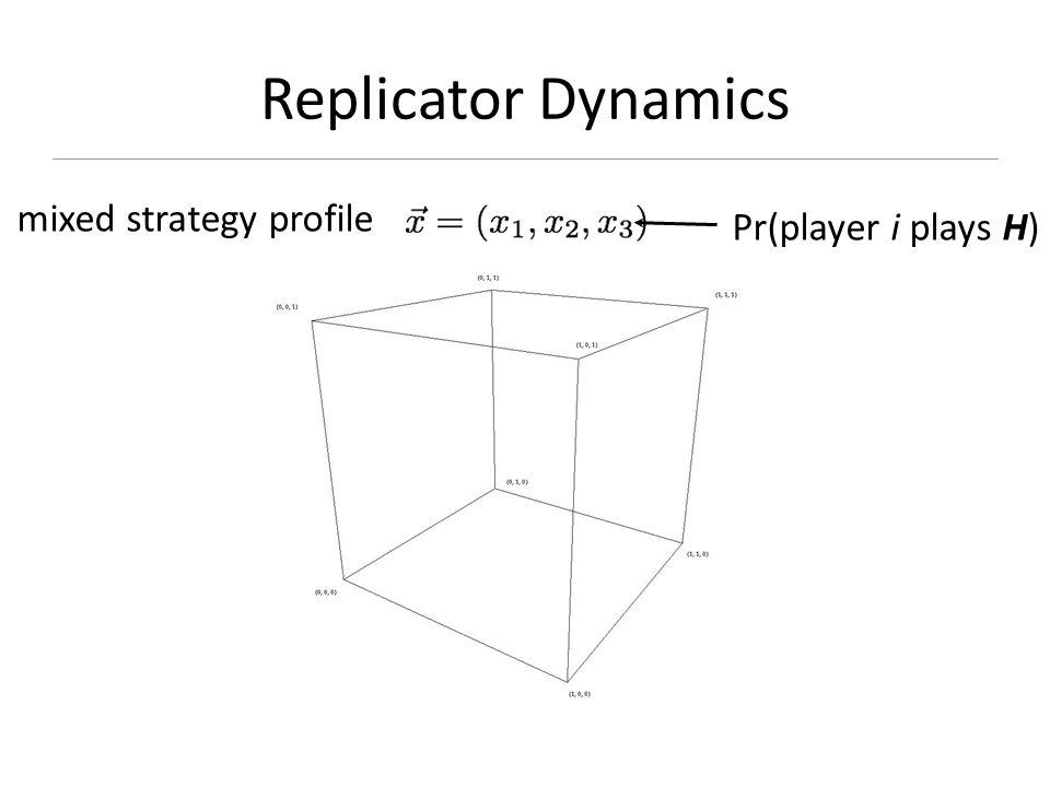 Replicator Dynamics Pr(player i plays H) mixed strategy profile
