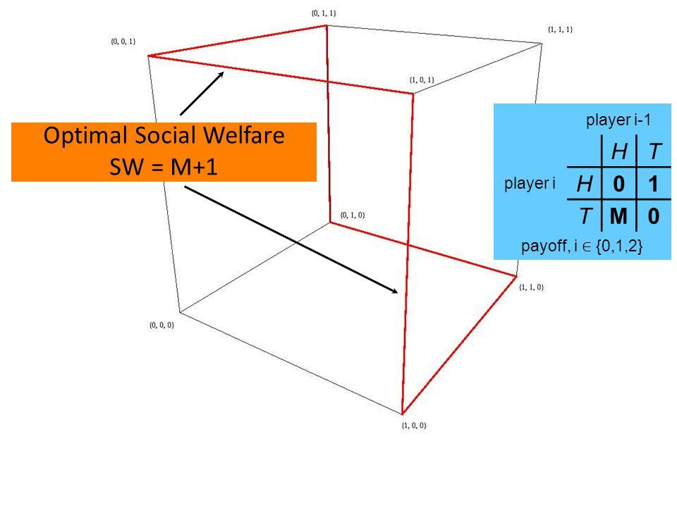 Optimal Social Welfare SW = M+1 player i-1 player i HT H01 TM0 payoff, i ∈ {0,1,2}