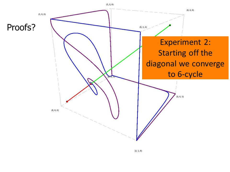 Experiment 2: Starting off the diagonal we converge to 6-cycle Proofs