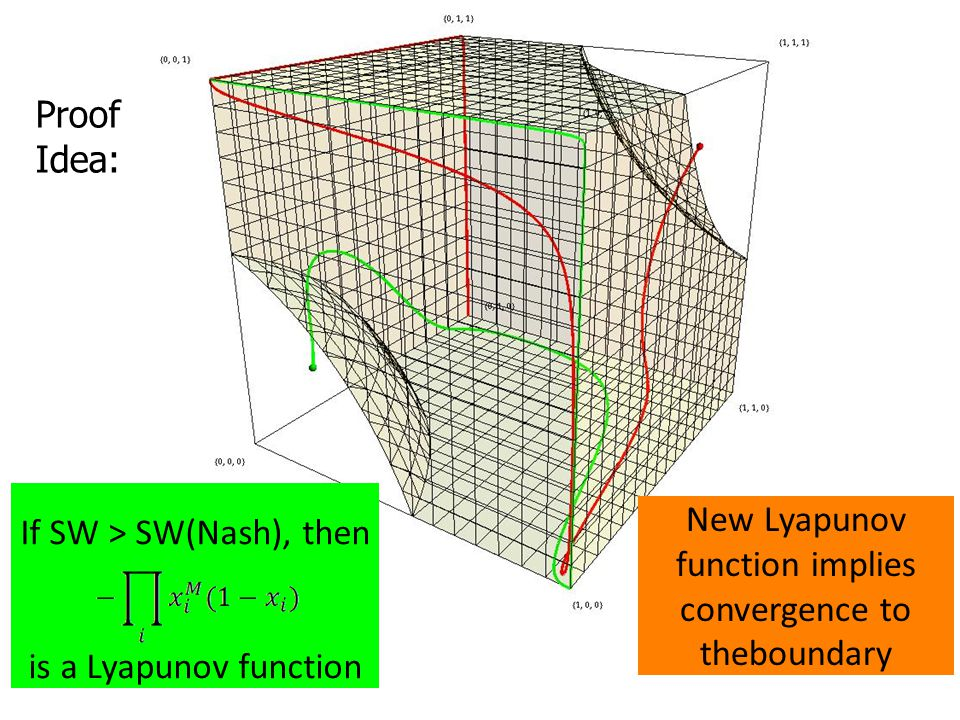 New Lyapunov function implies convergence to theboundary Proof Idea: If SW > SW(Nash), then is a Lyapunov function