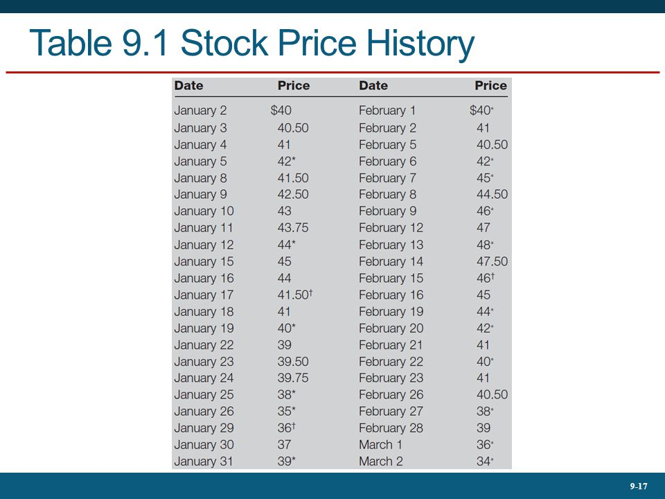 9-17 Table 9.1 Stock Price History