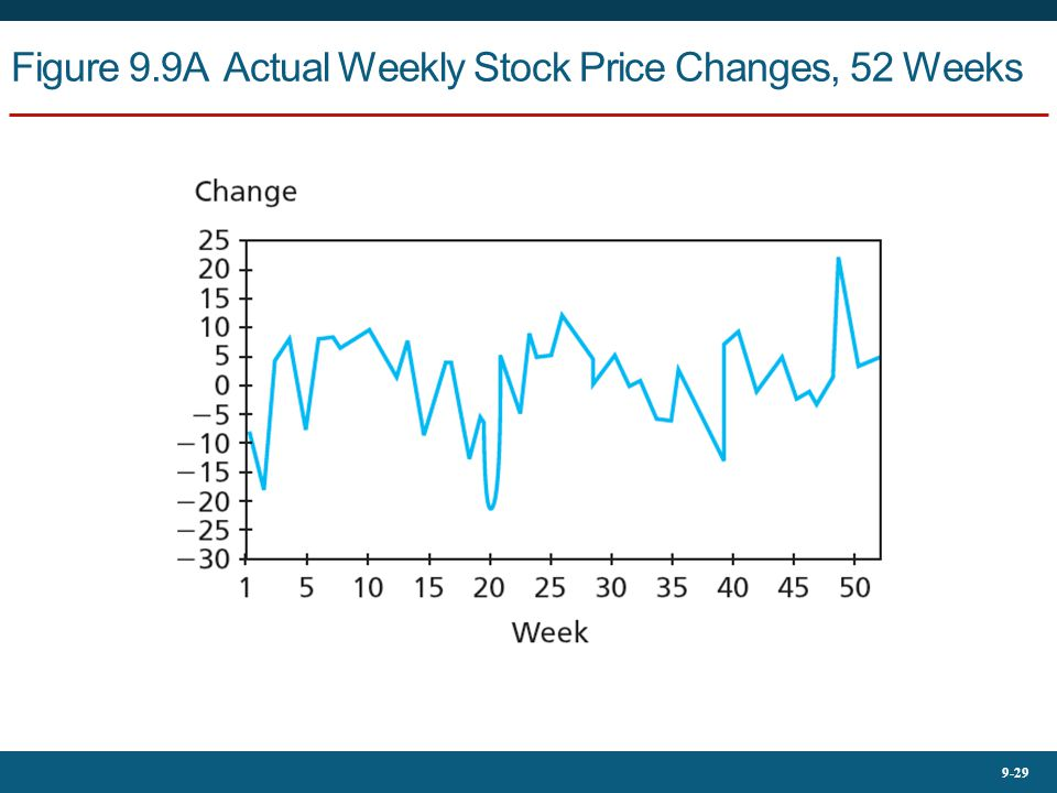 9-29 Figure 9.9A Actual Weekly Stock Price Changes, 52 Weeks