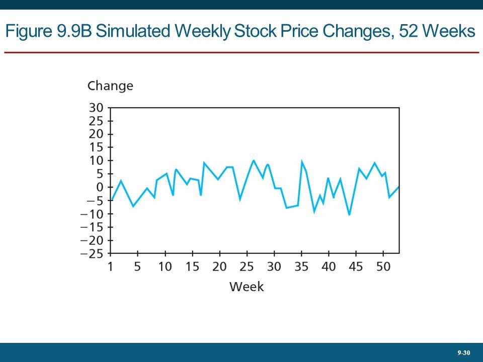 9-30 Figure 9.9B Simulated Weekly Stock Price Changes, 52 Weeks