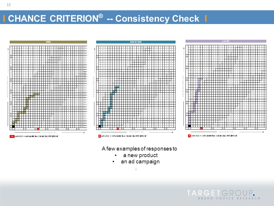 11 I CHANCE CRITERION ® -- Consistency Check I A few examples of responses to a new product an ad campaign.