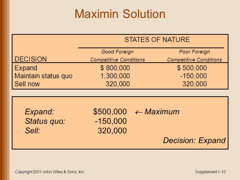 Maximin Solution Copyright 2011 John Wiley & Sons, Inc.Supplement 1-10 STATES OF NATURE Good ForeignPoor Foreign DECISION Competitive ConditionsCompetitive Conditions Expand$ 800,000$ 500,000 Maintain status quo1,300,000-150,000 Sell now320,000320,000 Expand:$500,000  Maximum Status quo:-150,000 Sell: 320,000 Decision: Expand