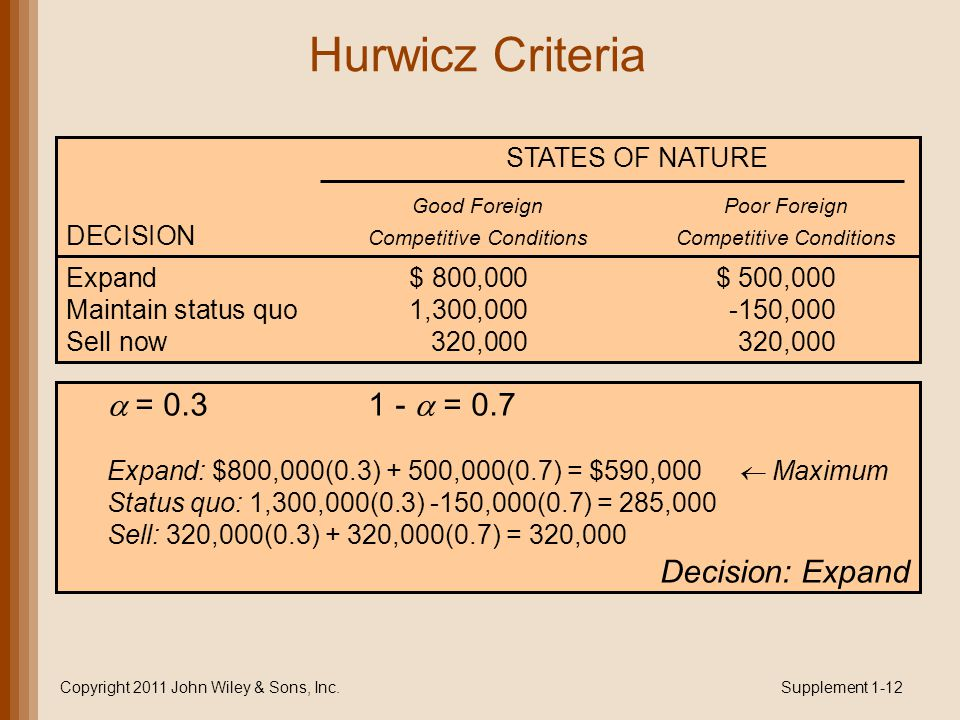 Hurwicz Criteria Copyright 2011 John Wiley & Sons, Inc.Supplement 1-12 STATES OF NATURE Good ForeignPoor Foreign DECISION Competitive ConditionsCompetitive Conditions Expand$ 800,000$ 500,000 Maintain status quo1,300,000-150,000 Sell now320,000320,000  = 0.3 1 -  = 0.7 Expand: $800,000(0.3) + 500,000(0.7) = $590,000  Maximum Status quo: 1,300,000(0.3) -150,000(0.7) = 285,000 Sell: 320,000(0.3) + 320,000(0.7) = 320,000 Decision: Expand