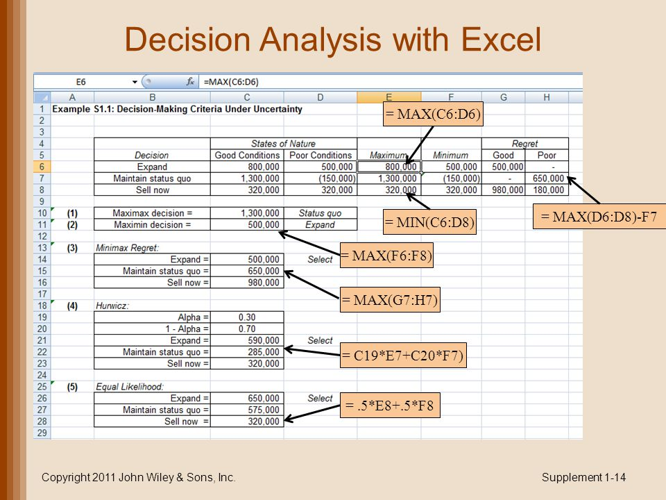 Decision Analysis with Excel Supplement 1-14Copyright 2011 John Wiley & Sons, Inc.