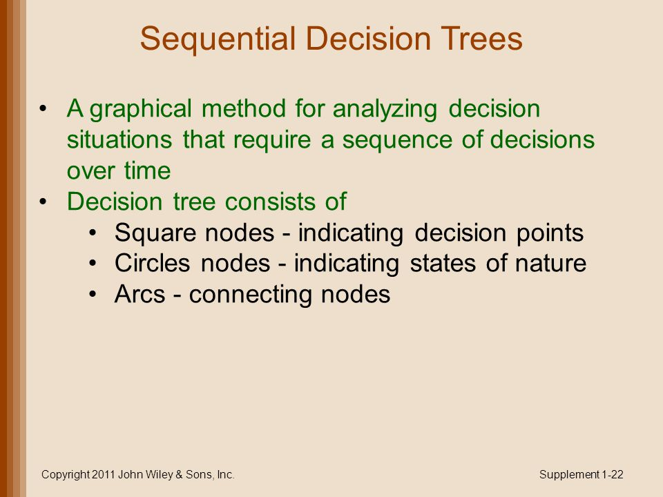Sequential Decision Trees A graphical method for analyzing decision situations that require a sequence of decisions over time Decision tree consists of Square nodes - indicating decision points Circles nodes - indicating states of nature Arcs - connecting nodes Copyright 2011 John Wiley & Sons, Inc.Supplement 1-22