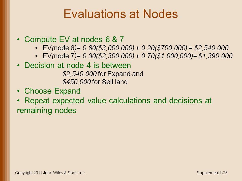 Evaluations at Nodes Compute EV at nodes 6 & 7 EV(node 6)= 0.80($3,000,000) + 0.20($700,000) = $2,540,000 EV(node 7)= 0.30($2,300,000) + 0.70($1,000,000)= $1,390,000 Decision at node 4 is between $2,540,000 for Expand and $450,000 for Sell land Choose Expand Repeat expected value calculations and decisions at remaining nodes Copyright 2011 John Wiley & Sons, Inc.Supplement 1-23