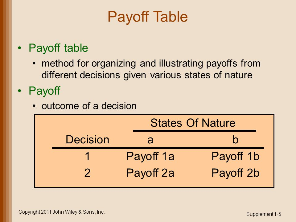 Payoff Table Payoff table method for organizing and illustrating payoffs from different decisions given various states of nature Payoff outcome of a decision Supplement 1-5 Copyright 2011 John Wiley & Sons, Inc.