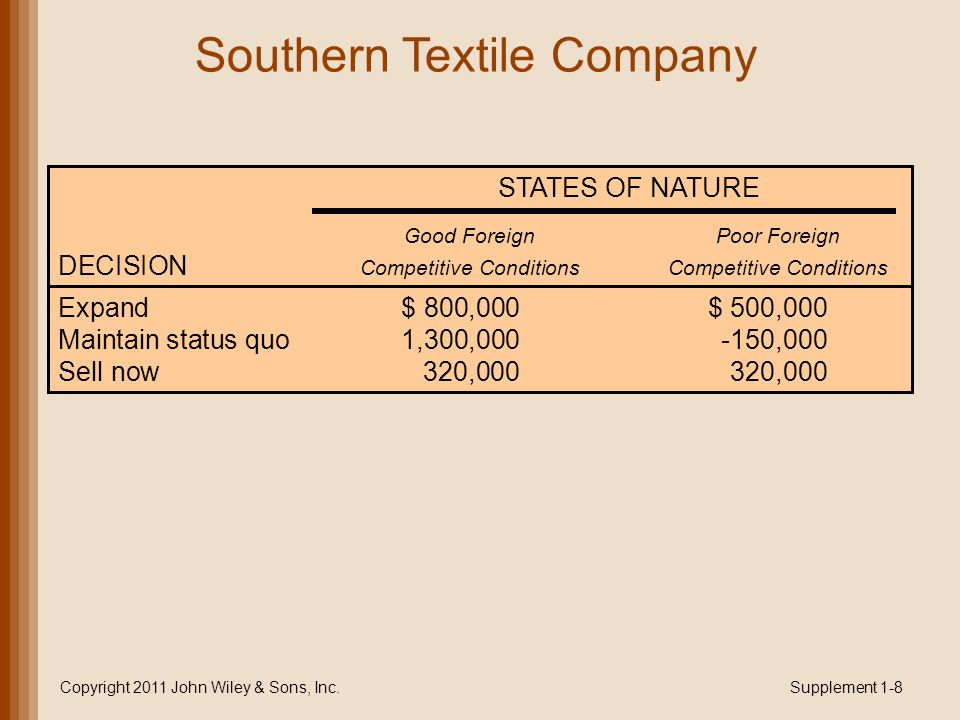 Southern Textile Company Copyright 2011 John Wiley & Sons, Inc.Supplement 1-8 STATES OF NATURE Good ForeignPoor Foreign DECISION Competitive ConditionsCompetitive Conditions Expand$ 800,000$ 500,000 Maintain status quo1,300,000-150,000 Sell now320,000320,000