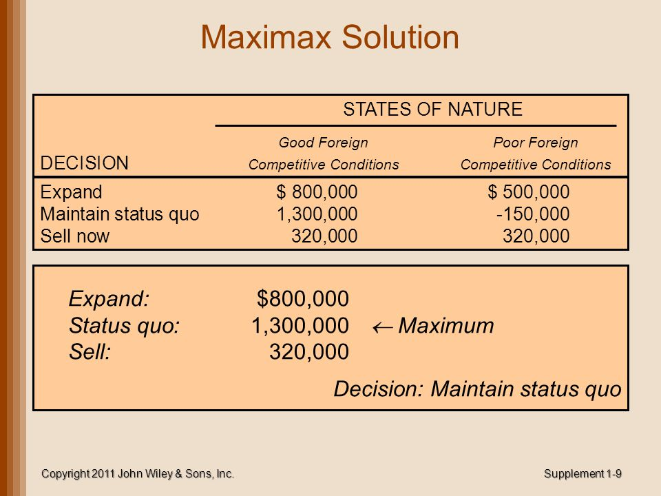 Maximax Solution Copyright 2011 John Wiley & Sons, Inc. Supplement 1-9 STATES OF NATURE Good ForeignPoor Foreign DECISION Competitive ConditionsCompet