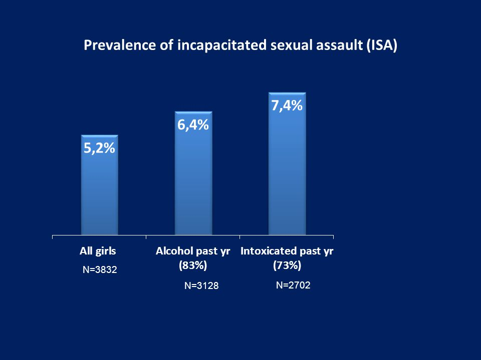 Prevalence of incapacitated sexual assault (ISA) N=3832 N=3128 N=2702