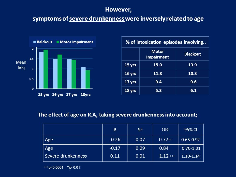 However, symptoms of severe drunkenness were inversely related to age The effect of age on ICA, taking severe drunkenness into account; BSE OR 95% CI Age-0.260.070.77 ** 0.65-0.92 Age-0.170.09 0.84 0.70-1.01 Severe drunkenness0.110.01 1.12 *** 1.10-1.14 % of intoxication episodes involving..