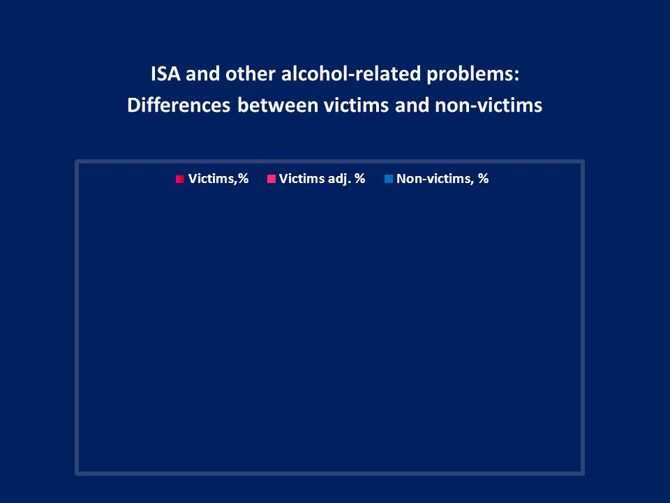 ISA and other alcohol-related problems: Differences between victims and non-victims