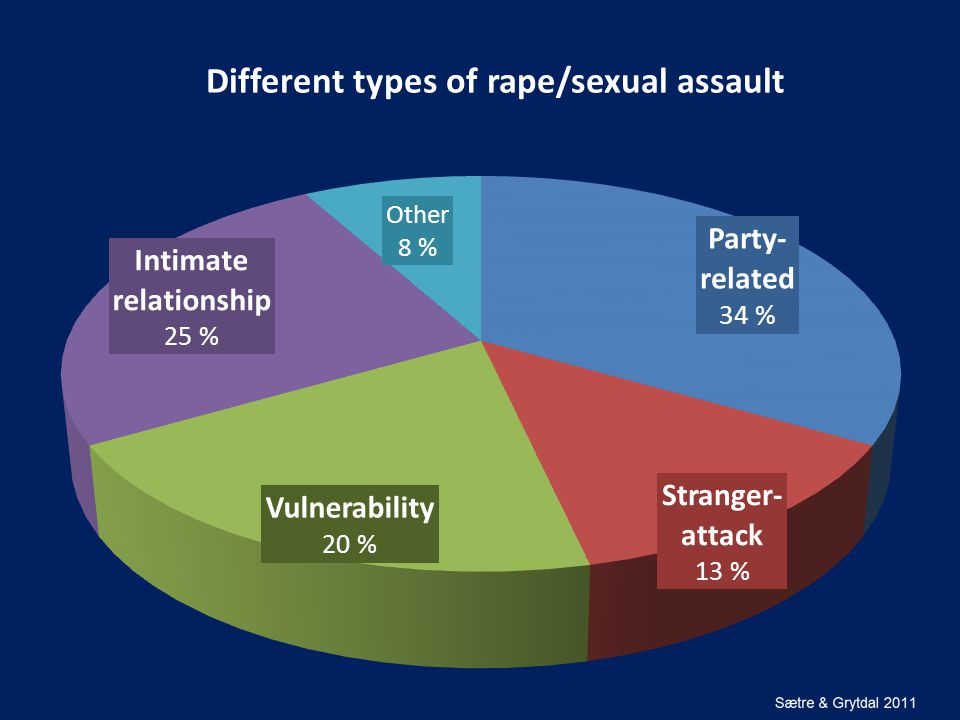 Different types of rape/sexual assault