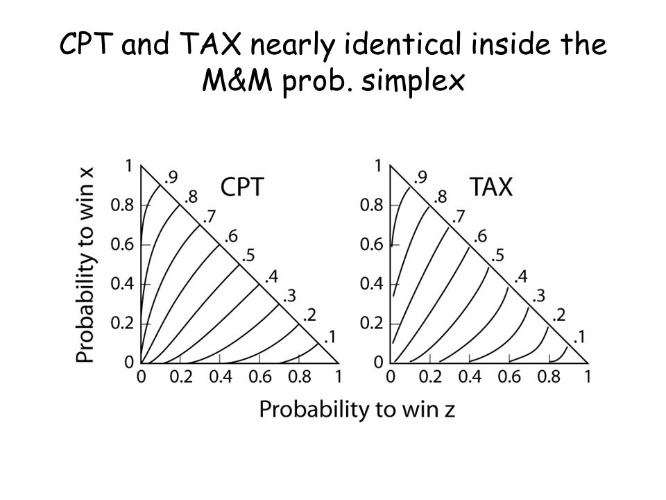 CPT and TAX nearly identical inside the M&M prob. simplex