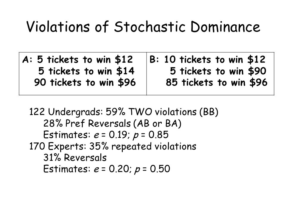 Violations of Stochastic Dominance 122 Undergrads: 59% TWO violations (BB) 28% Pref Reversals (AB or BA) Estimates: e = 0.19; p = 0.85 170 Experts: 35% repeated violations 31% Reversals Estimates: e = 0.20; p = 0.50 A: 5 tickets to win $12 5 tickets to win $14 90 tickets to win $96 B: 10 tickets to win $12 5 tickets to win $90 85 tickets to win $96