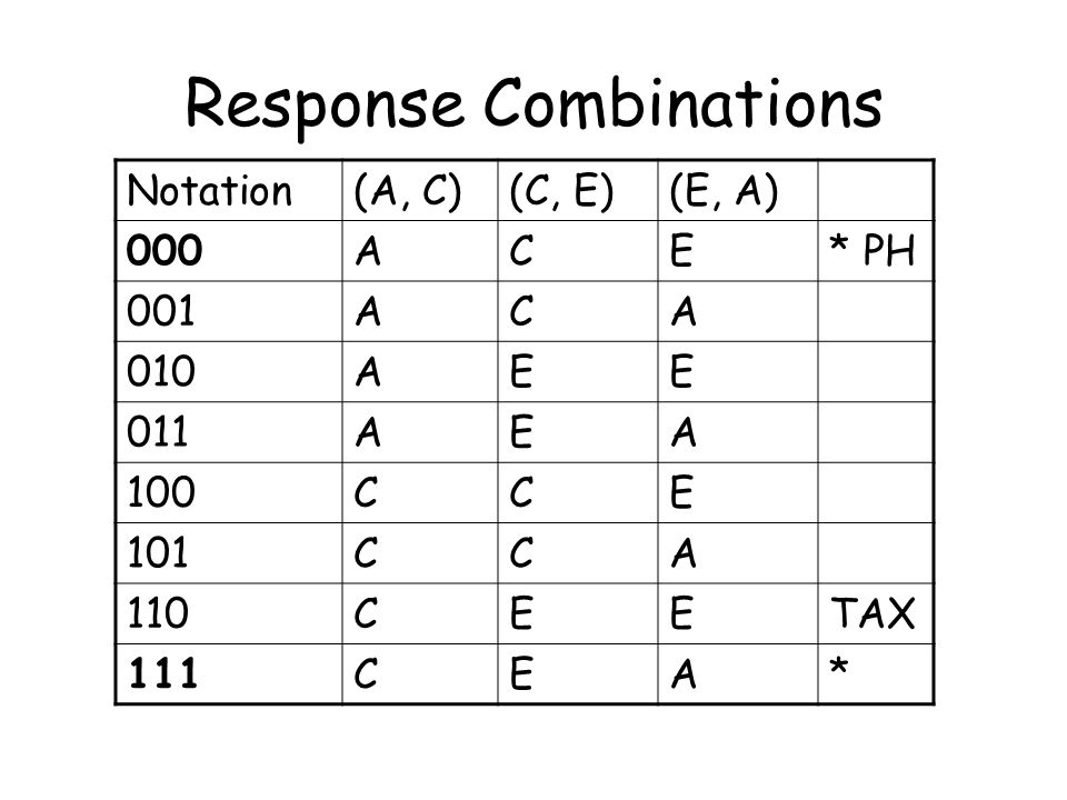 Response Combinations Notation(A, C)(C, E)(E, A) 000ACE* PH 001ACA 010AEE 011AEA 100CCE 101CCA 110CEETAX 111CEA*