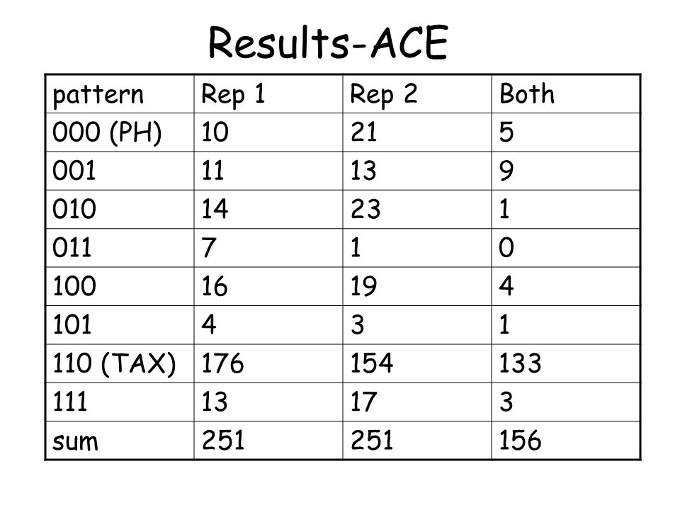 Results-ACE patternRep 1Rep 2Both 000 (PH)10215 00111139 01014231 011710 10016194 101431 110 (TAX)176154133 11113173 sum251 156
