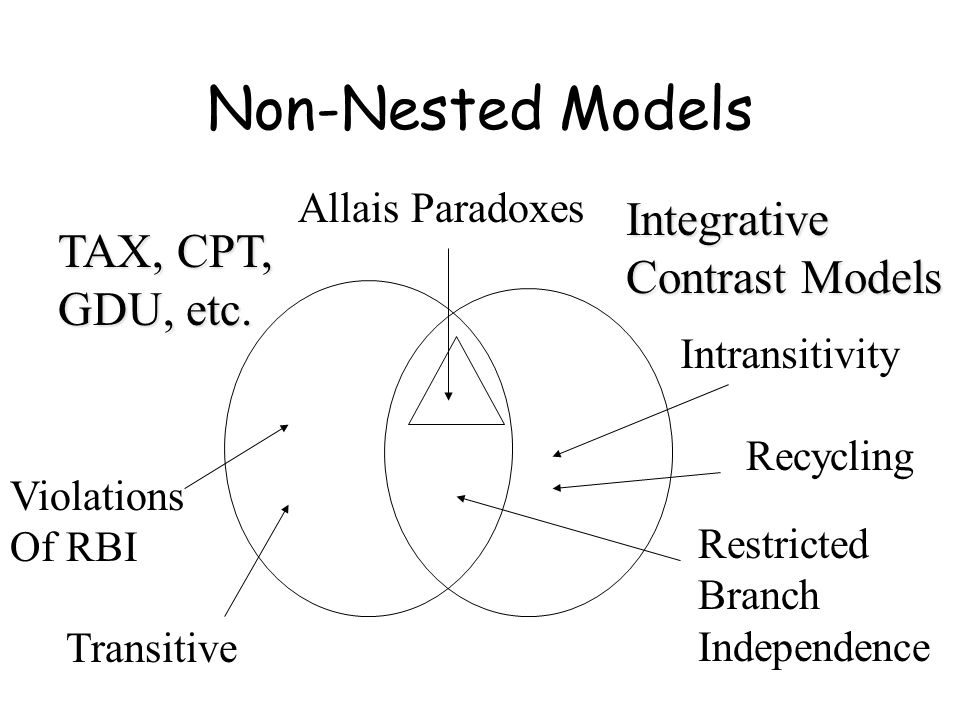 Non-Nested Models TAX, CPT, GDU, etc. Integrative Contrast Models Intransitivity Allais Paradoxes Violations Of RBI Transitive Recycling Restricted Br
