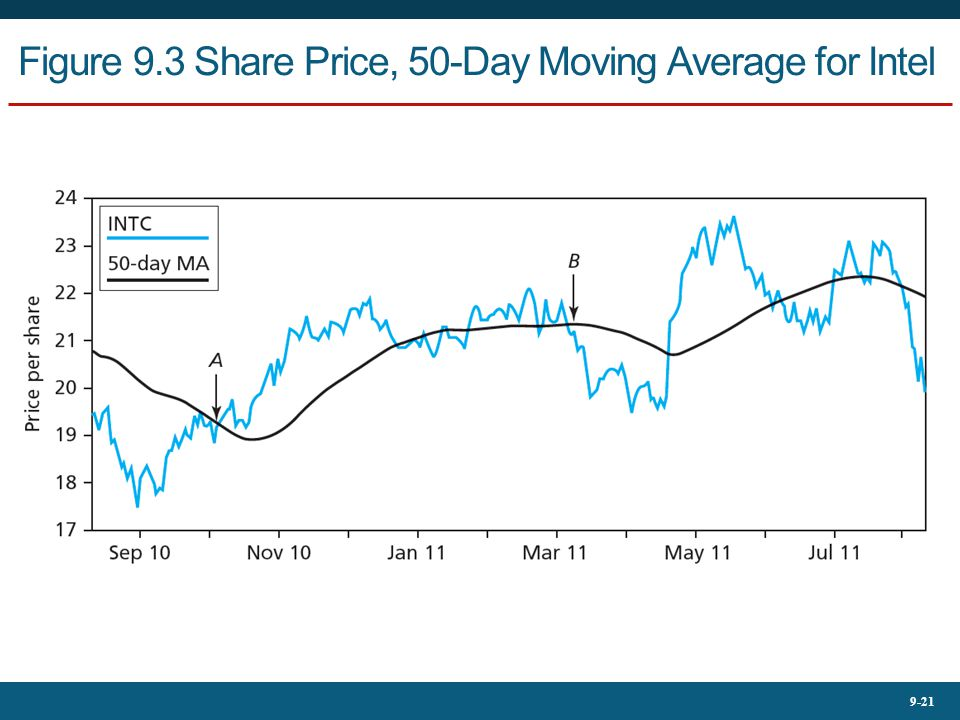 9-21 Figure 9.3 Share Price, 50-Day Moving Average for Intel