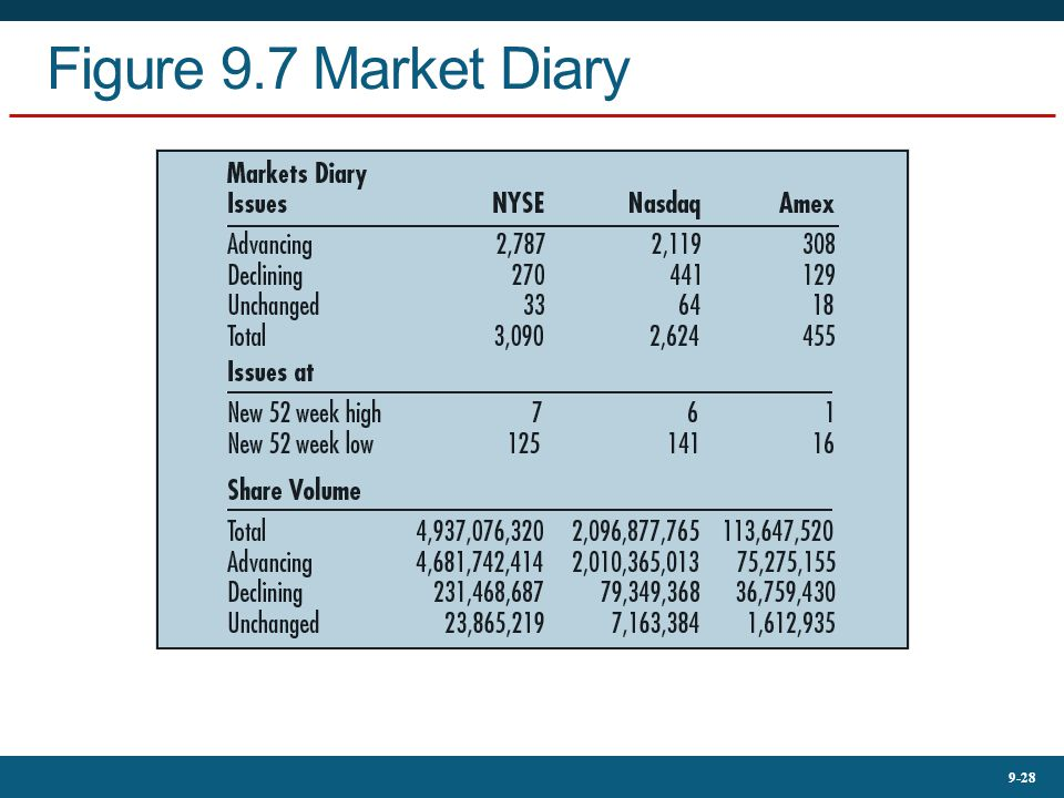9-28 Figure 9.7 Market Diary