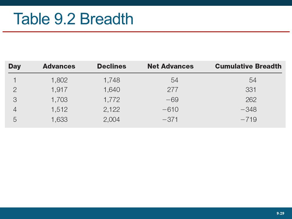 9-29 Table 9.2 Breadth
