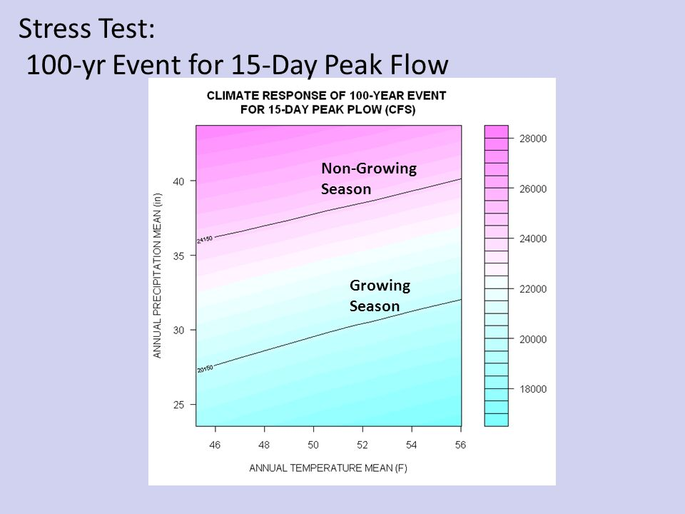 Non-Growing Season Growing Season Stress Test: 100-yr Event for 15-Day Peak Flow