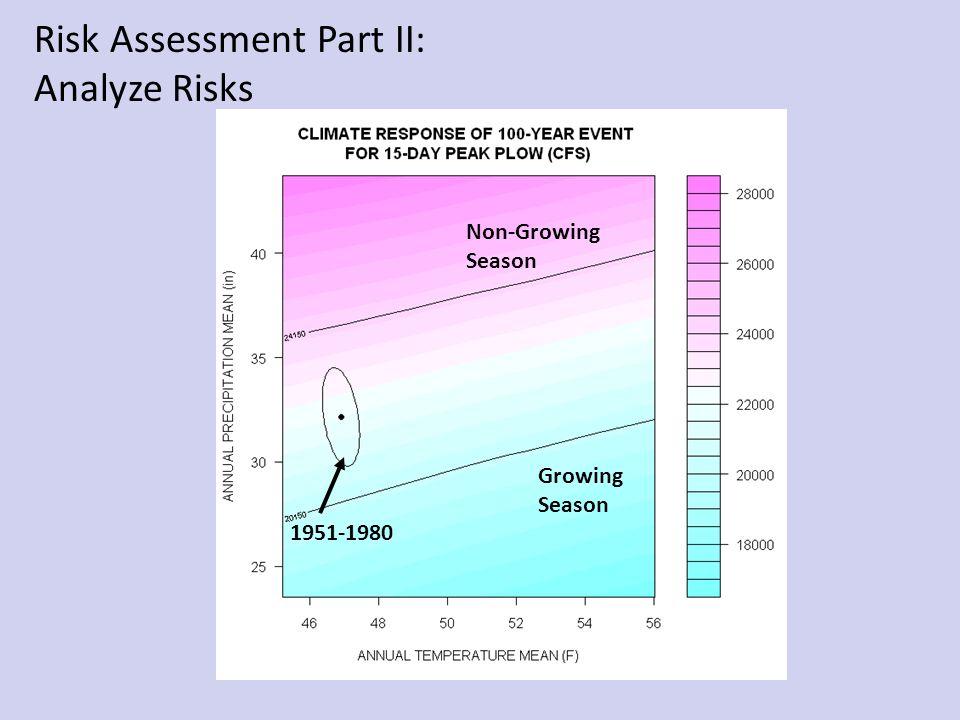1951-1980 Non-Growing Season Growing Season Risk Assessment Part II: Analyze Risks