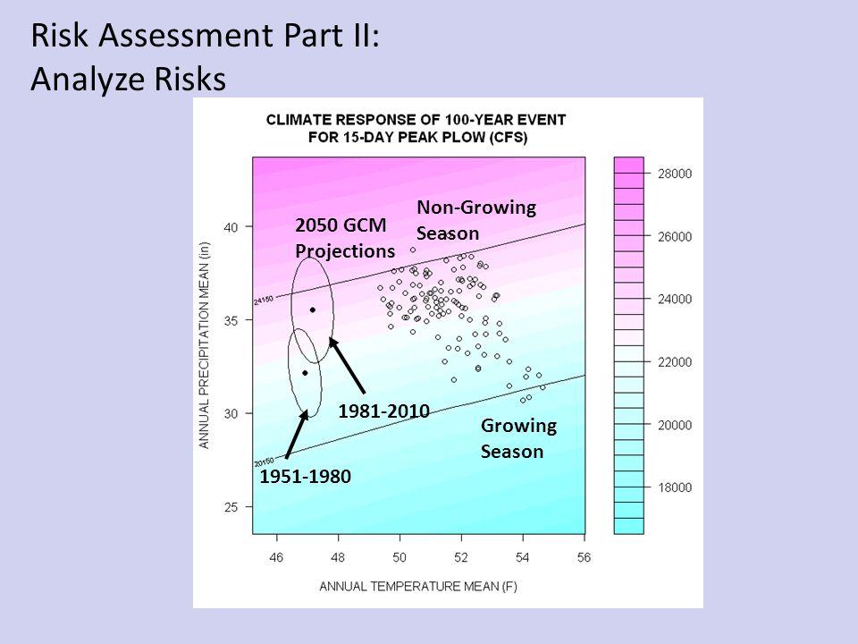 2050 GCM Projections Risk Assessment Part II: Analyze Risks Non-Growing Season Growing Season 1951-1980 1981-2010