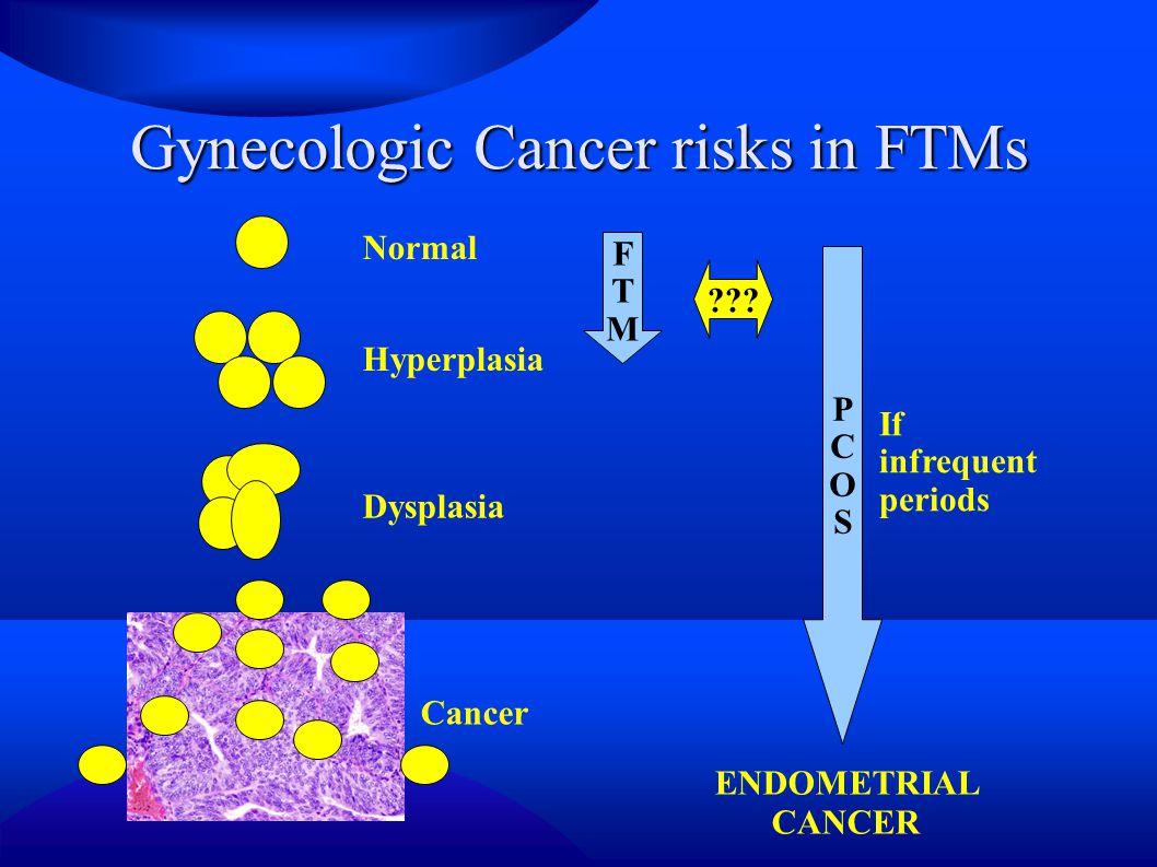 Gynecologic Cancer risks in FTMs Normal Hyperplasia Dysplasia Cancer FTMFTM PCOSPCOS ??.