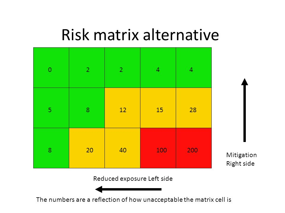 02244 51282815 84020100200 Reduced exposure Left side Mitigation Right side Risk matrix alternative The numbers are a reflection of how unacceptable t