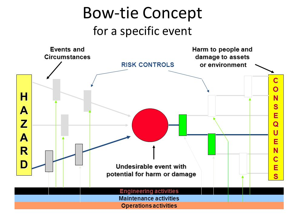 Bow-tie Concept for a specific event Events and Circumstances Harm to people and damage to assets or environment HAZARDHAZARDHAZARDHAZARD CONSEQUENCES
