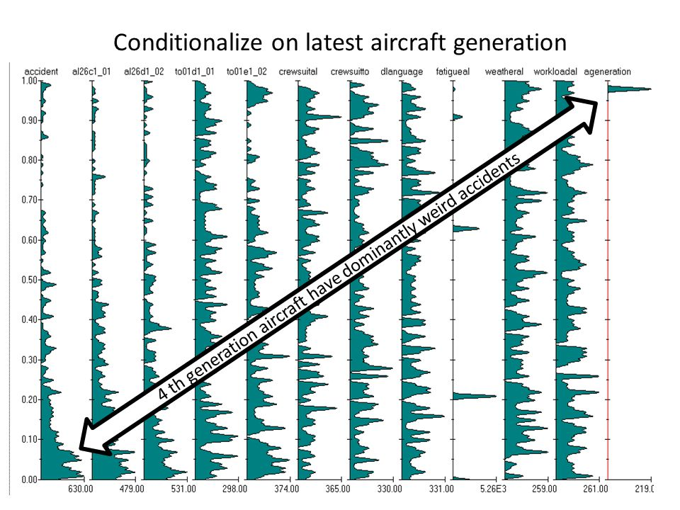 Conditionalize on latest aircraft generation 4 th generation aircraft have dominantly weird accidents