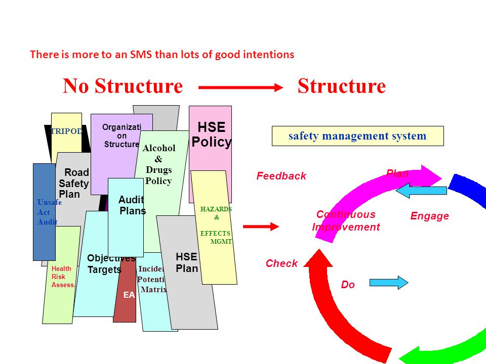 No StructureStructure safety management system Do Plan Check Feedback Continuous Improvement Engage Incident Potential Matrix TRIPOD Road Safety Plan