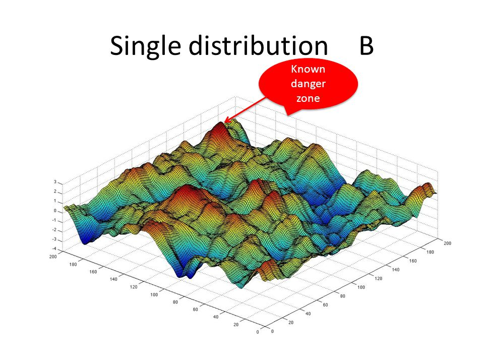 Single distribution B Known danger zone