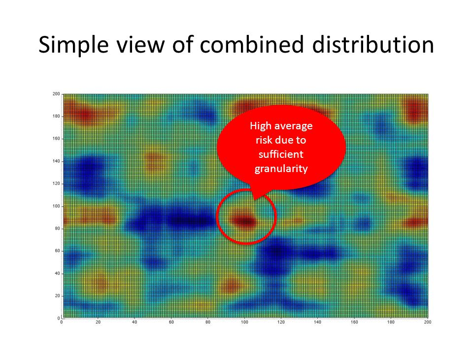 Simple view of combined distribution High average risk due to sufficient granularity