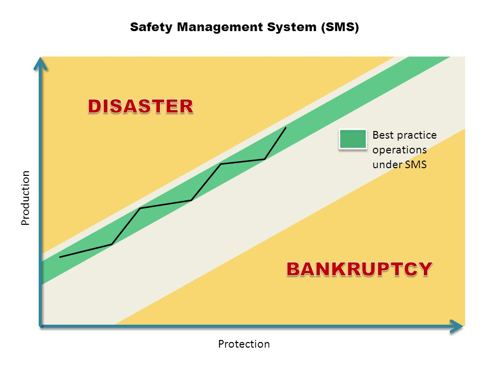Safety Management System (SMS) Protection Best practice operations under SMS Production