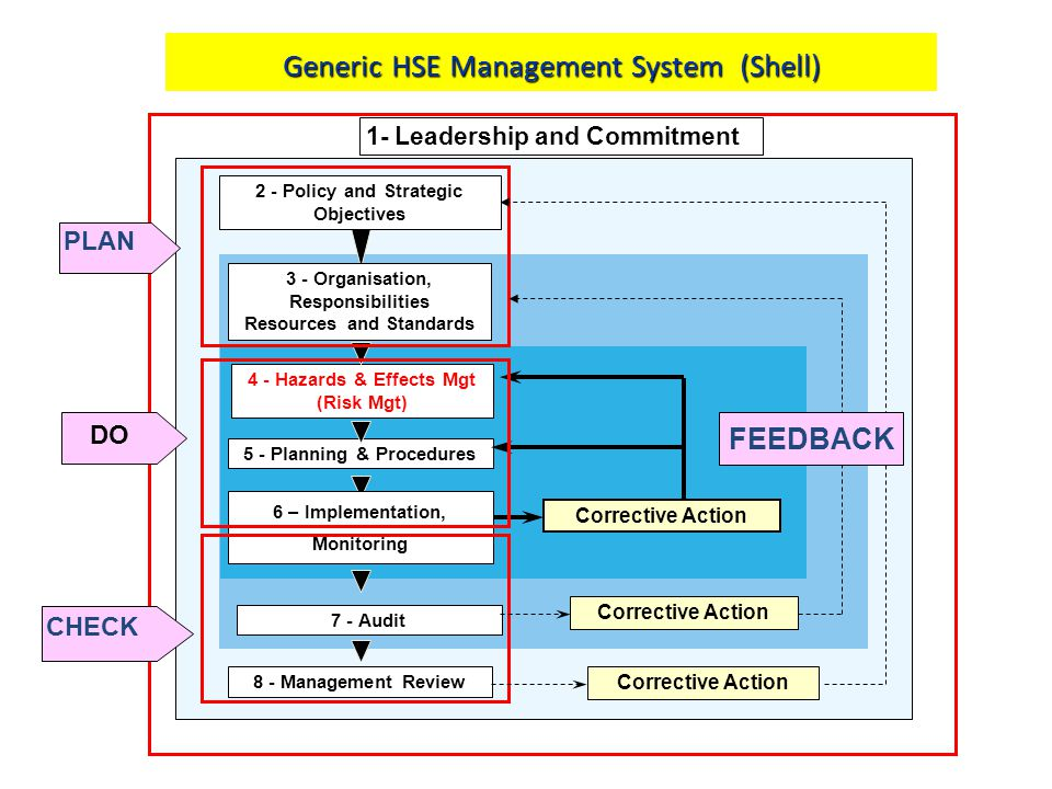 Generic HSE Management System (Shell) 1- Leadership and Commitment 2 - Policy and Strategic Objectives 8 - Management Review Corrective Action 7 - Aud