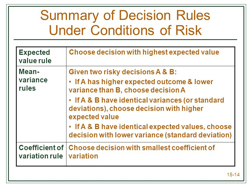15-14 Expected value rule Mean- variance rules Coefficient of variation rule Summary of Decision Rules Under Conditions of Risk Choose decision with highest expected value Given two risky decisions A & B: If A has higher expected outcome & lower variance than B, choose decision A If A & B have identical variances (or standard deviations), choose decision with higher expected value If A & B have identical expected values, choose decision with lower variance (standard deviation) Choose decision with smallest coefficient of variation