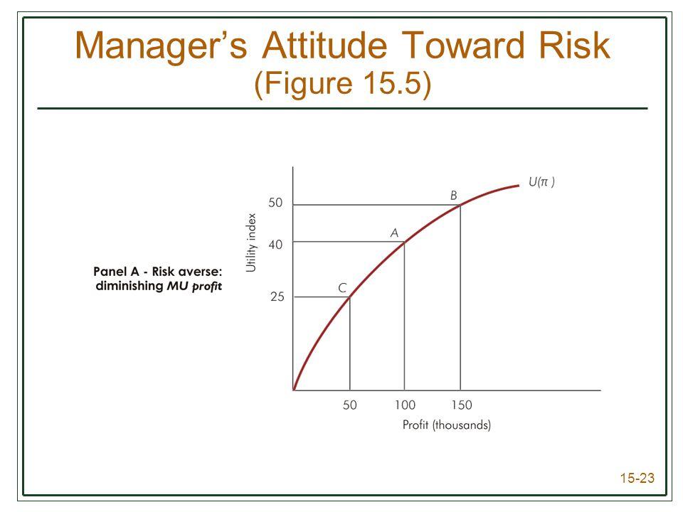 15-23 Manager's Attitude Toward Risk (Figure 15.5)