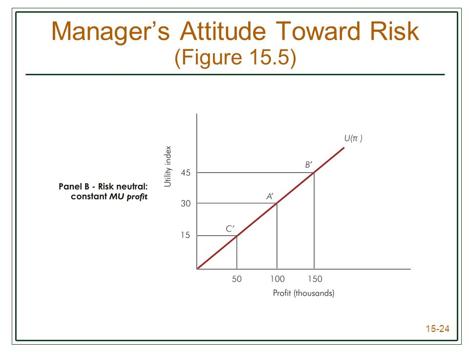 15-24 Manager's Attitude Toward Risk (Figure 15.5)
