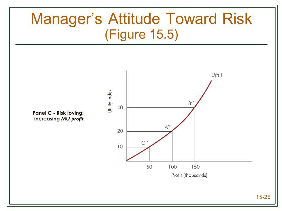 15-25 Manager's Attitude Toward Risk (Figure 15.5)