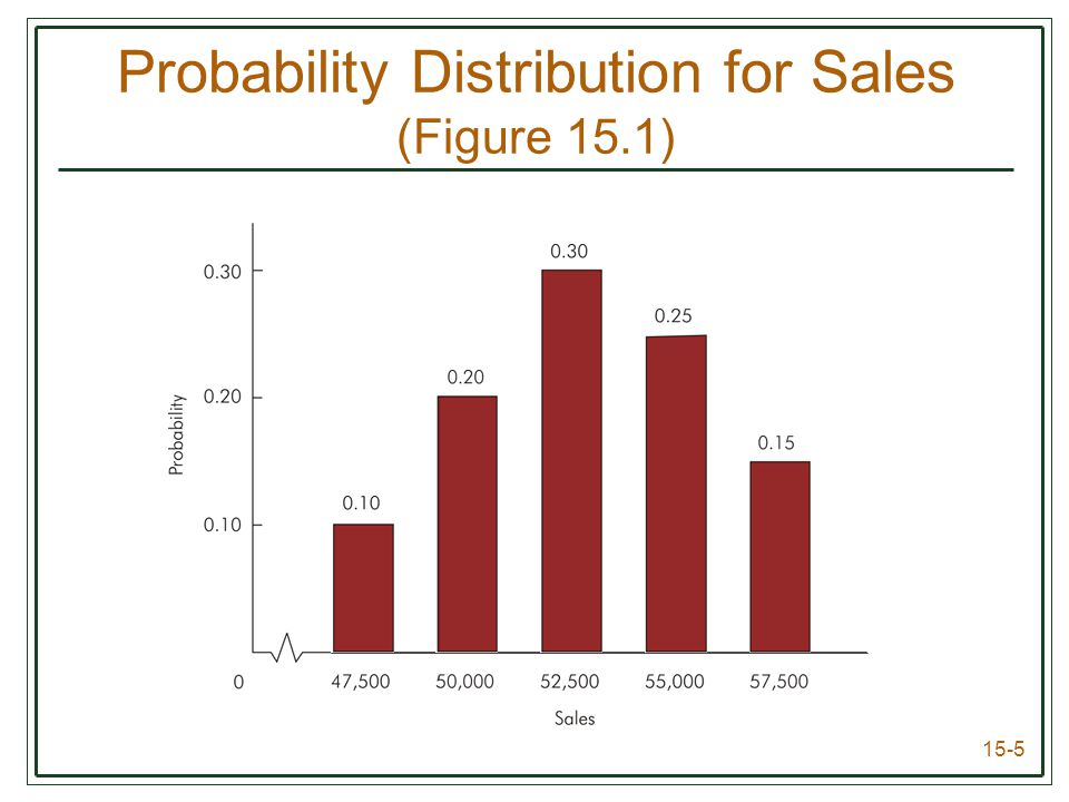 15-5 Probability Distribution for Sales (Figure 15.1)