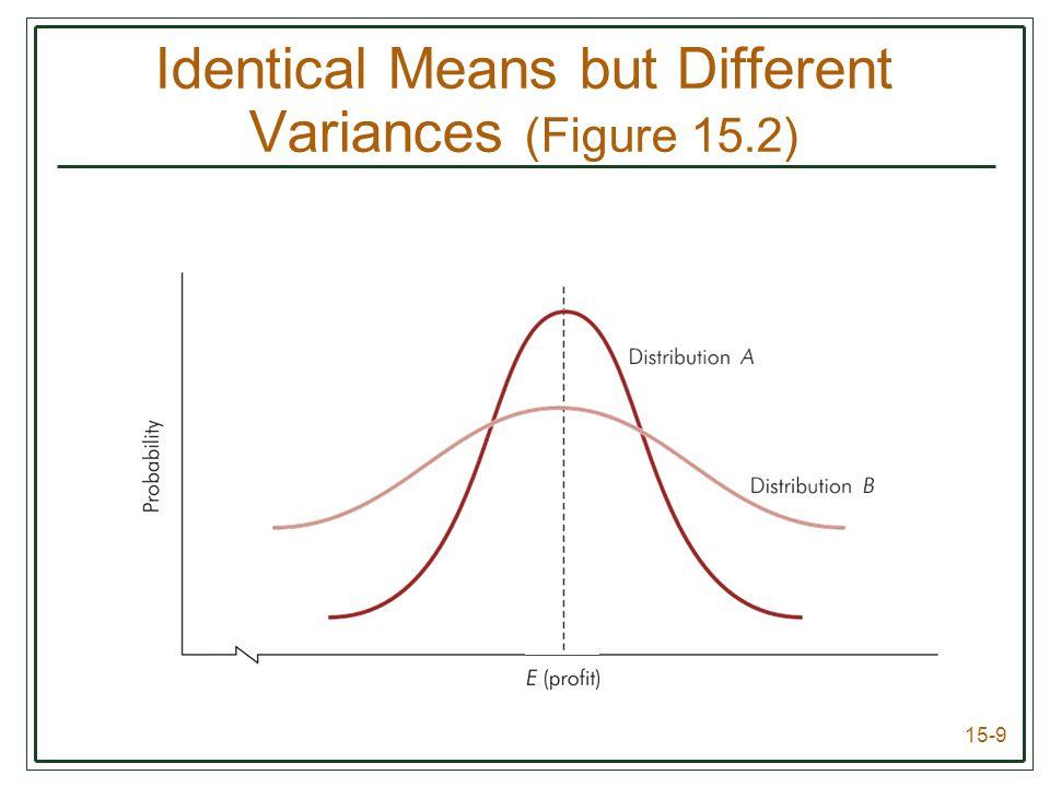 15-9 Identical Means but Different Variances (Figure 15.2)